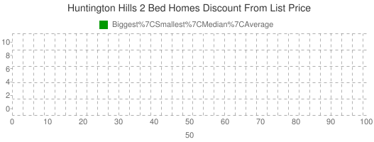 Huntington+Hills+2+Bed+Homes+Discount+From+List+Price